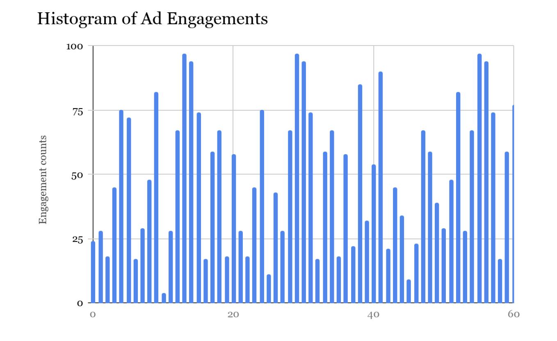 Twitter 广告平台实时计费系统的架构增强之道