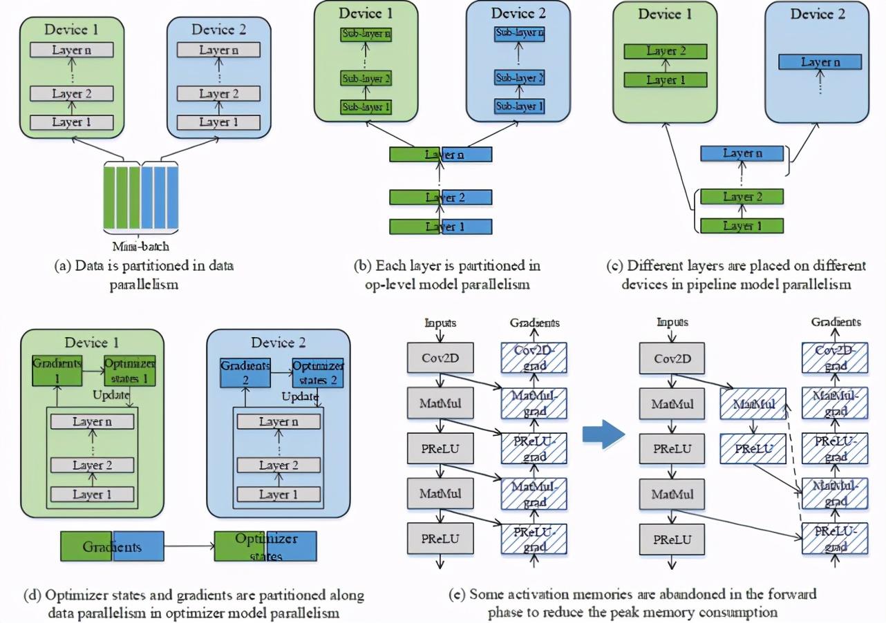 开源框架加持,<mark data-type=institutions data-id=48d62db6-3e47-4e93-8b9d-b1283a7ea419>华为</mark>如何炼出首个千亿<mark data-type=concepts data-id=2e982b73-88e2-41e8-a430-f7ae5a9af4bf>参数</mark>中文预训练<mark data-type=tech_tasks data-id=fee178e8-ee20-42fc-8f8f-1d41c1f34e8f>语言模型</mark>?
