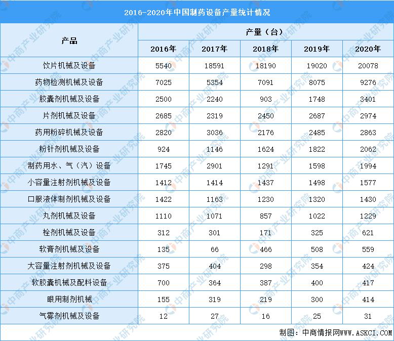 2021年中國制藥設備行業產業鏈全景圖上中下游市場及企業分析