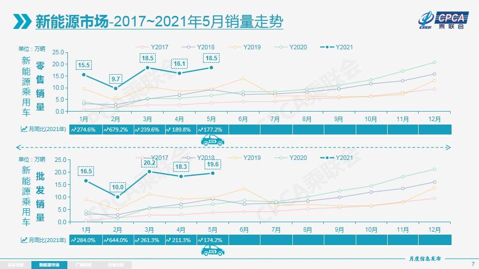 2021年5月车企最新销量排名市场分析