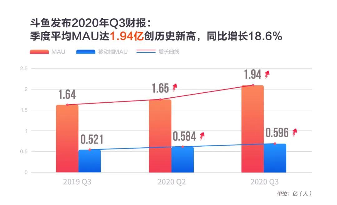 斗鱼Q3财报:可靠增长背后的支点