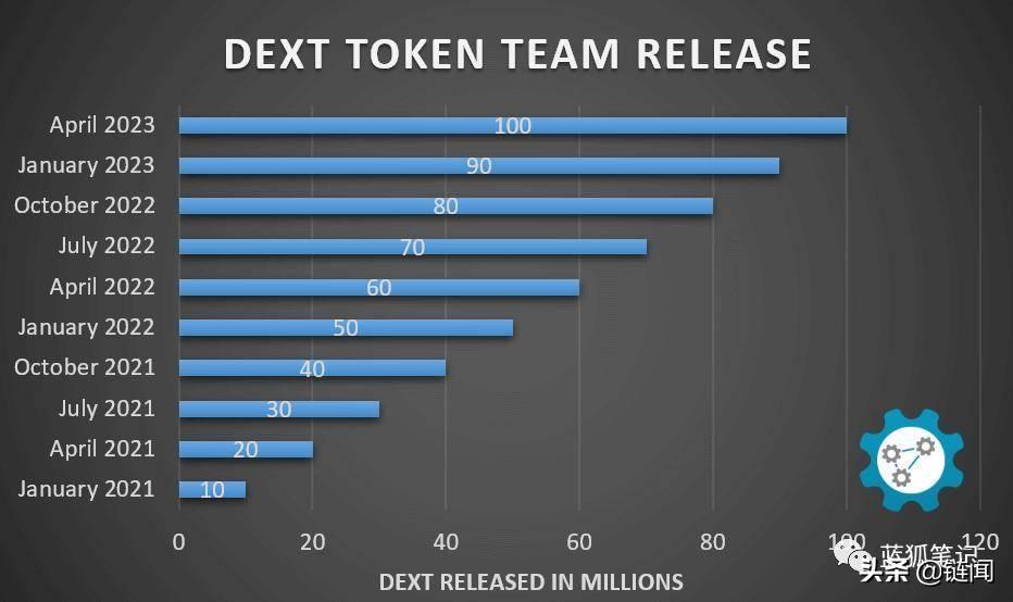 三分钟了解 dextools:Uniswap 与 IDEX 上的交易助手