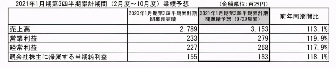 疫情下的日本五大玩具公司业绩:寿屋万代业务回升,多美自救不力