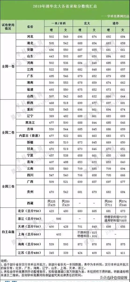 清华北大2013-2019年各省市落选分数线