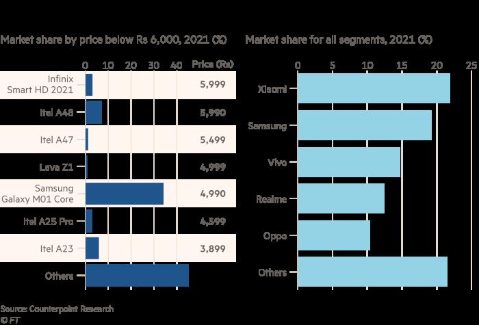 谷歌争低端?与Jio合作要将4.5亿印度人转化为低价智能手机用户