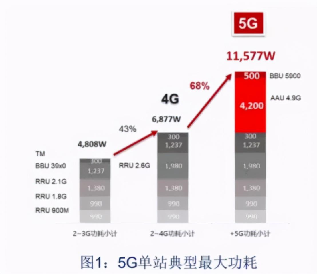 5G的最大赢家是国家电网,整个行业都为它打工?