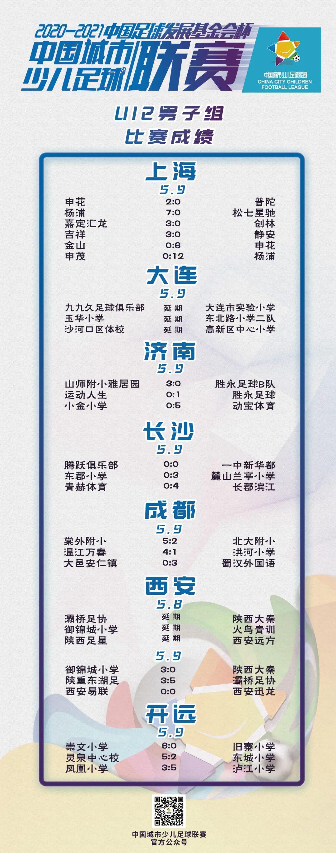 """成绩公示(部分)丨2020-2021""""中国足球发展基金会杯""""中国城市少儿足球联赛成绩公示(截至5月12日)"""