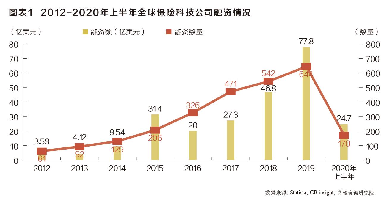 保险科技公司多维度创新——2020年《中国保险家》十佳投资案例之保险极客 第1张