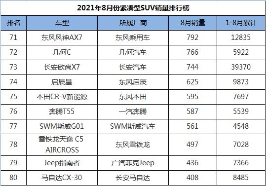 8月份紧凑型SUV销量排行,国产包揽前三甲,奇骏搭上前十末班车