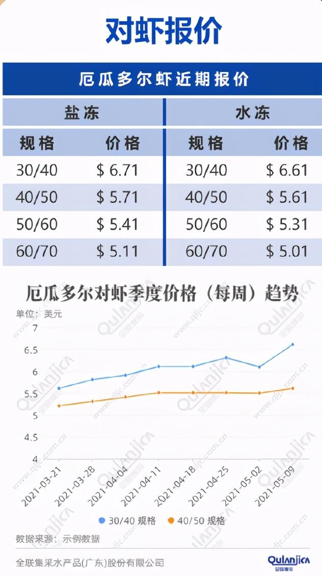 水產價格指數報告(截至5.21)