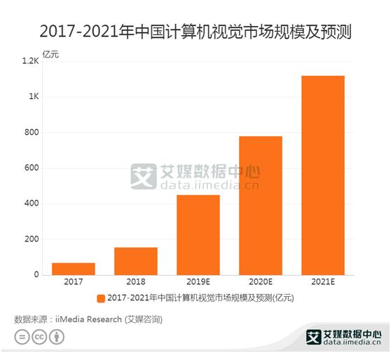 计算机视觉数据:预计2020年计算机视觉市场规模达780亿元