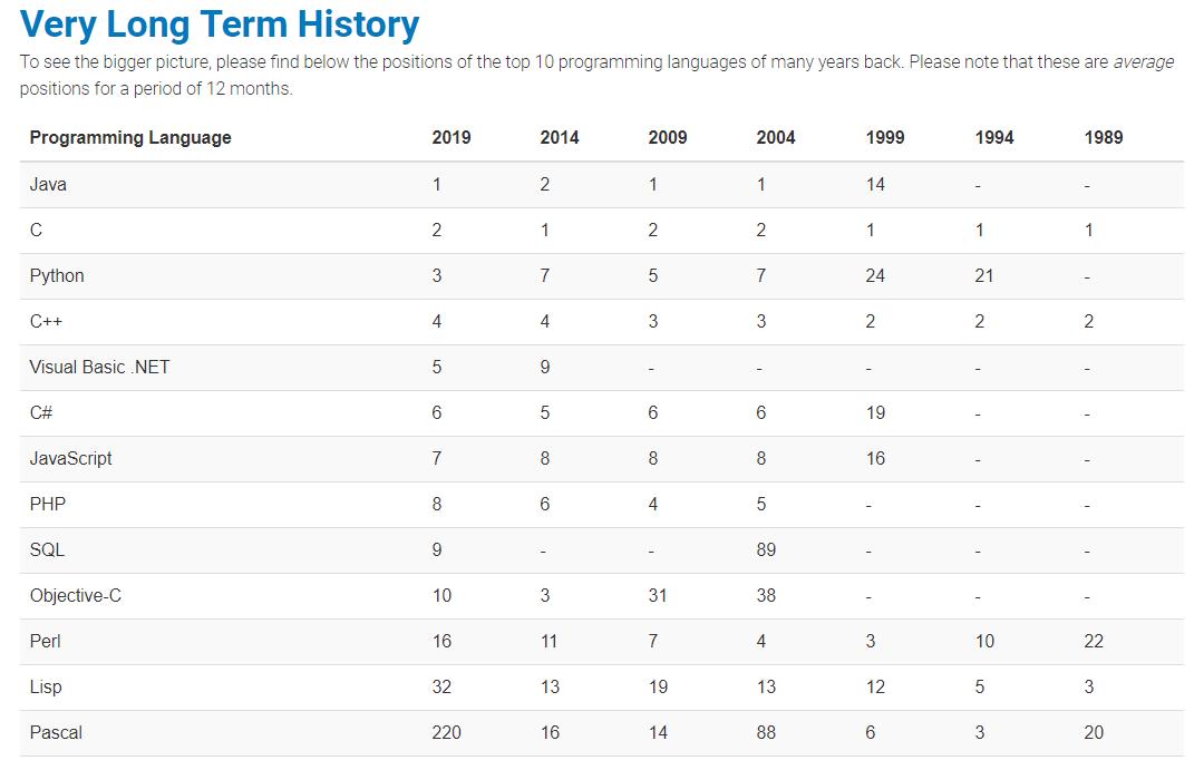 编程语言那么多,学哪个好入门?学哪个能拿高薪?