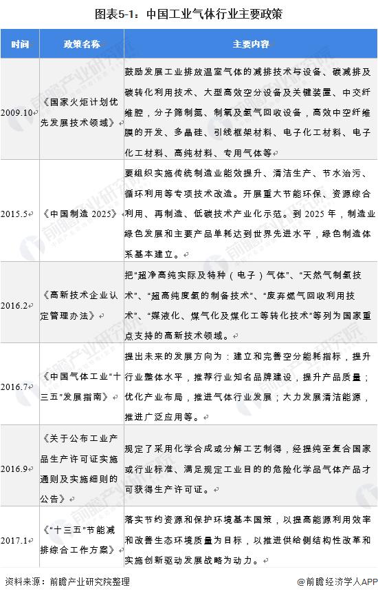 预见2021:《2021年中国工业气体行业全景图谱》