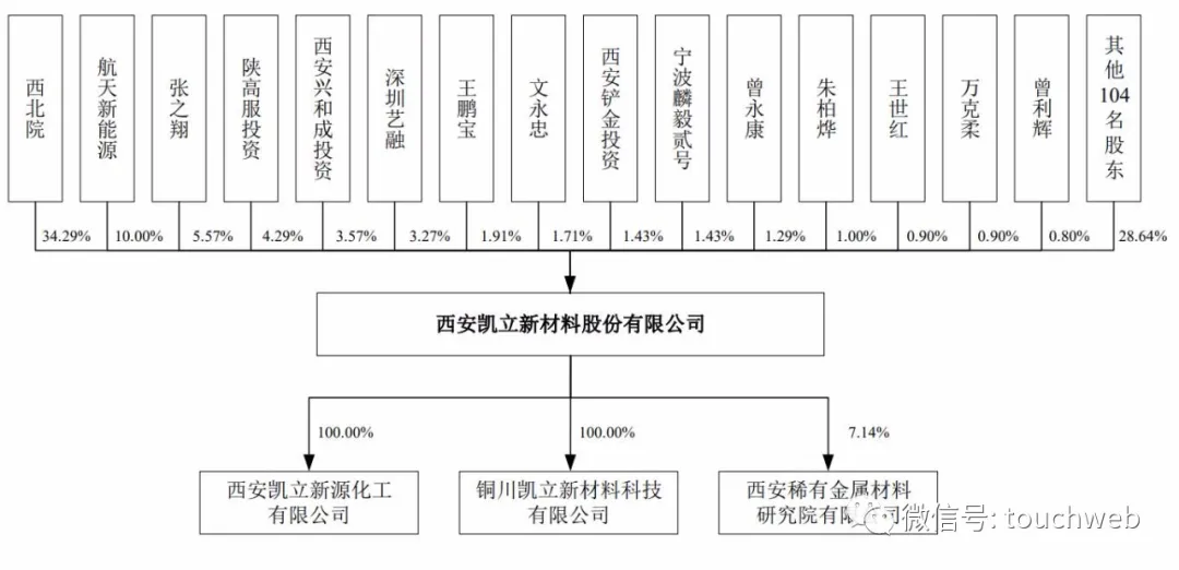 贵金属催化剂供应商凯立新材上市:市值74亿 年利润过亿
