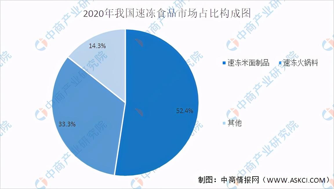 2021年中国速冻食品行业产业链上中下游市场及企业剖析