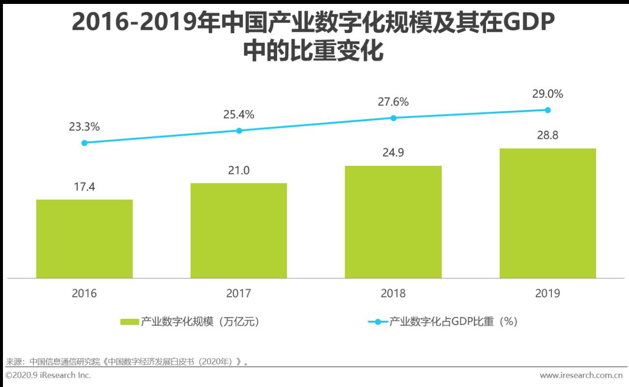 2020年中国基础云服务行业发展洞察报告