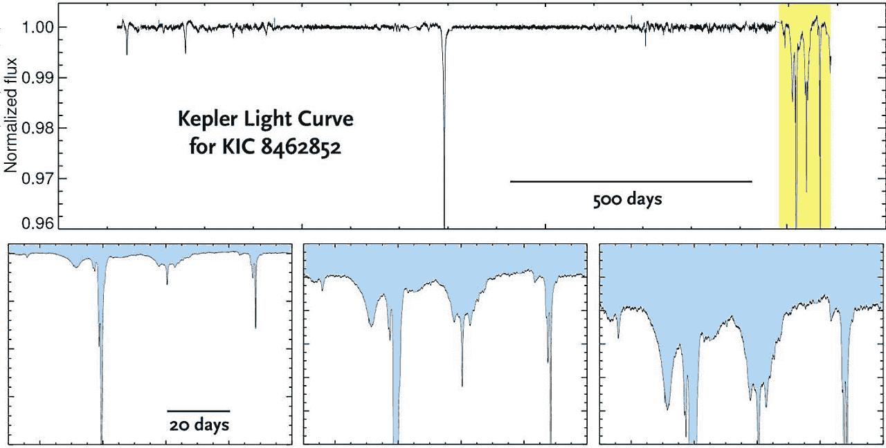 神秘的KIC8462852到底是什么?点击了解关于博亚吉安之星的二三事