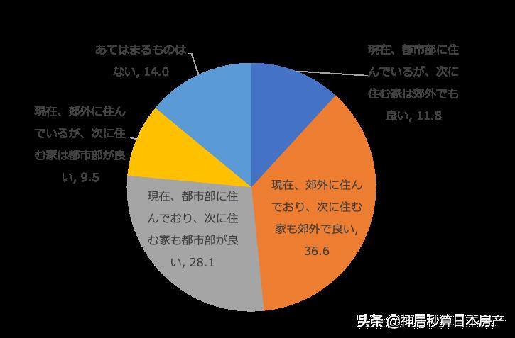 对不起!2021年的日本房产投资,我要跟着租客选