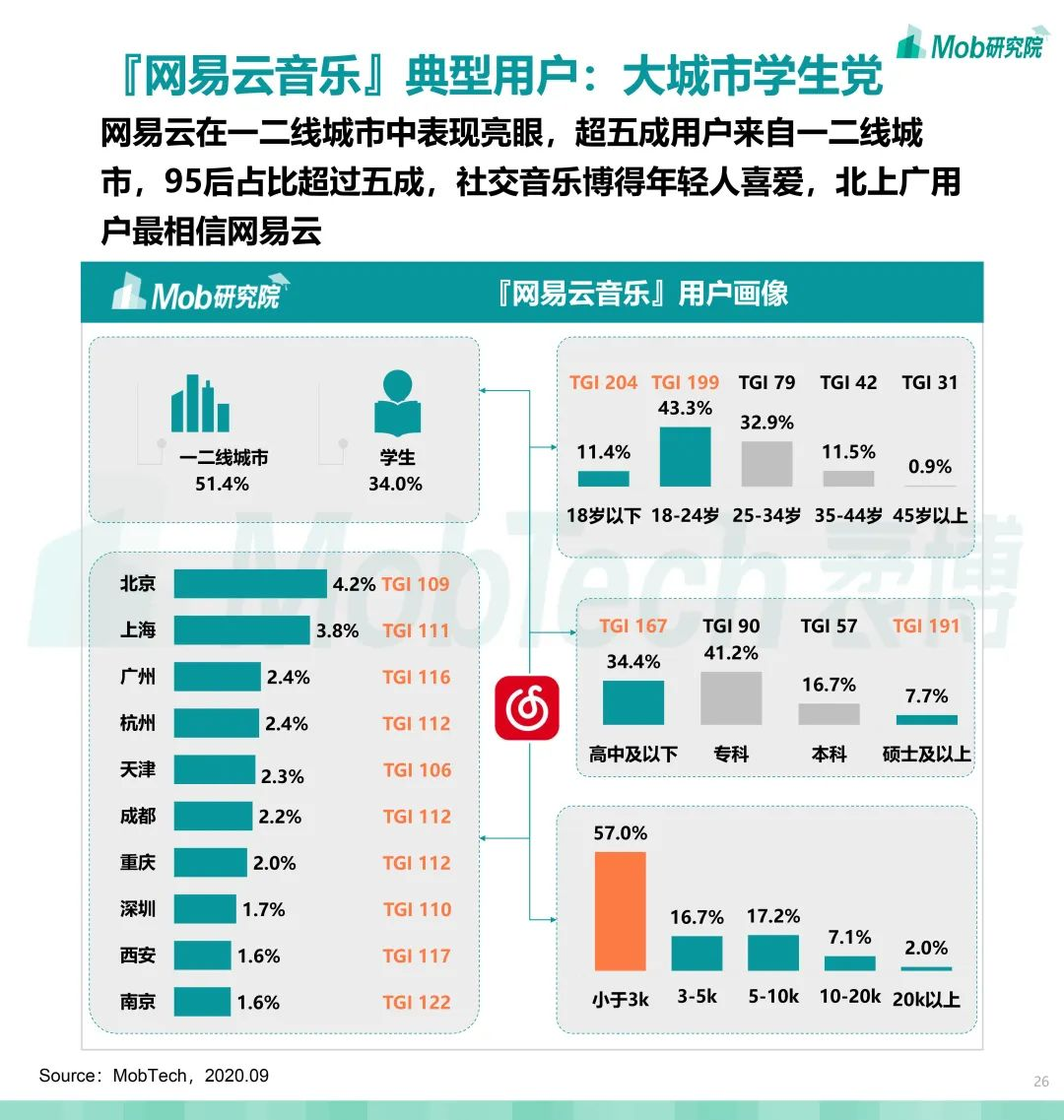 2020中国移动音乐报告:一超一强格局稳定,下沉用户比例减少
