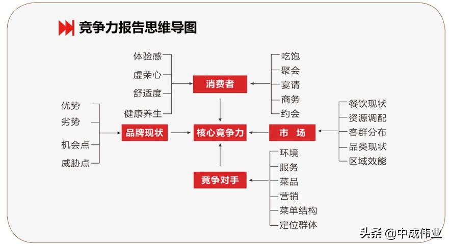 5A菜單盈利策劃之爆品菜單設計流程