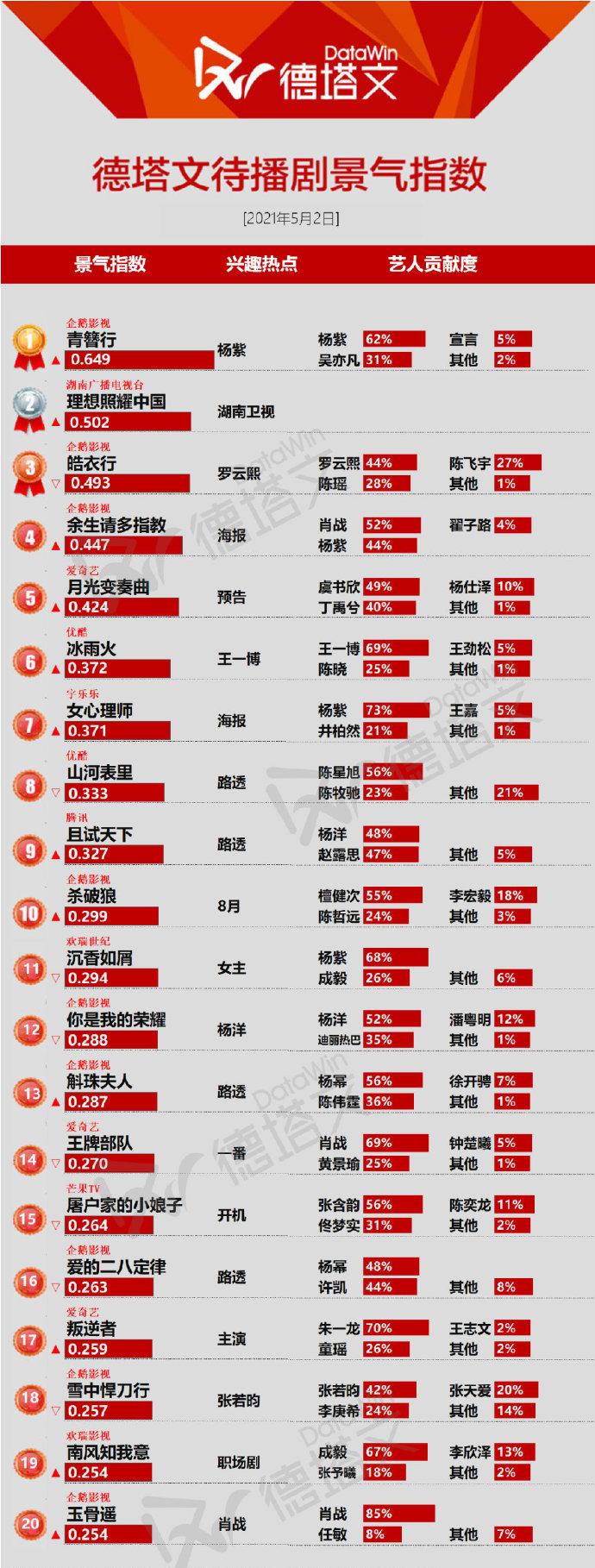 待播剧景气榜单出炉,肖战有3部量最多,杨紫凭《青簪行》居榜首