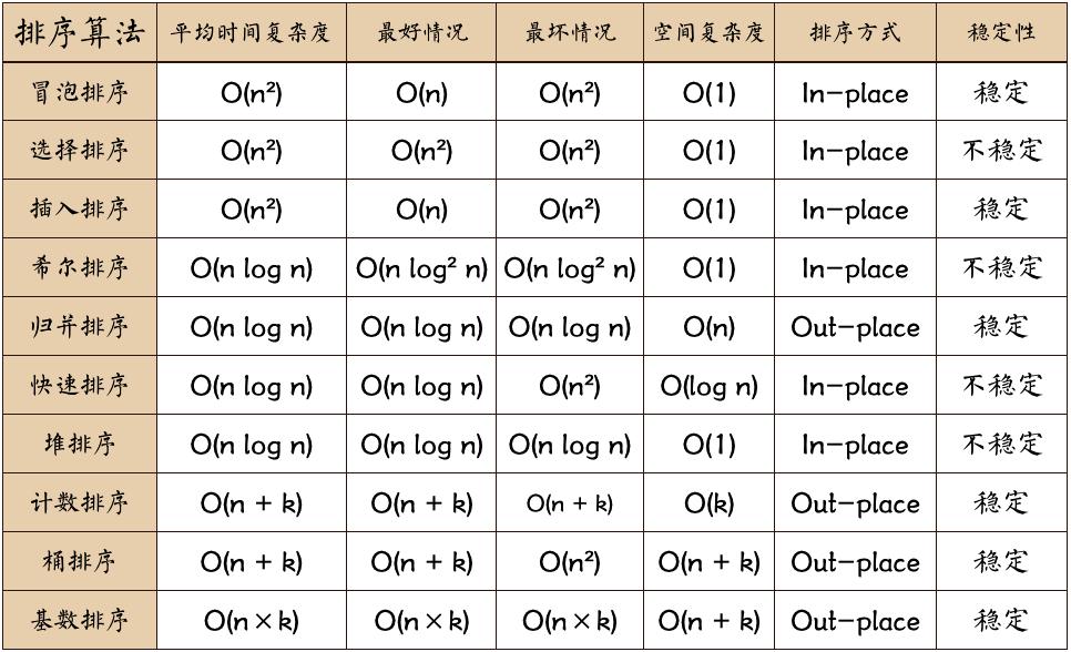 十大经典排序算法最强总结(含JAVA代码实现)