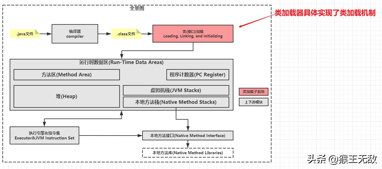 「类加载机制」类加载器剖析-类加载器速览