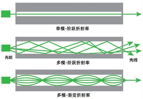 纤亿通对光传输的波长介绍和应用