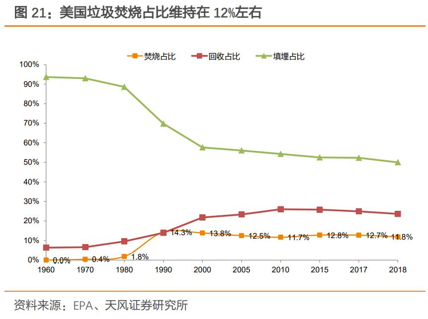 环保行业深度报告:为何依旧看好垃圾焚烧