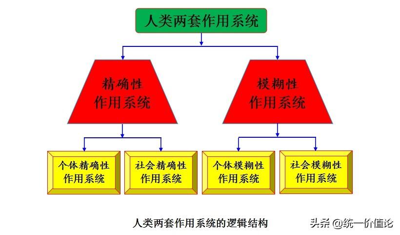 宗教体系的逻辑结构