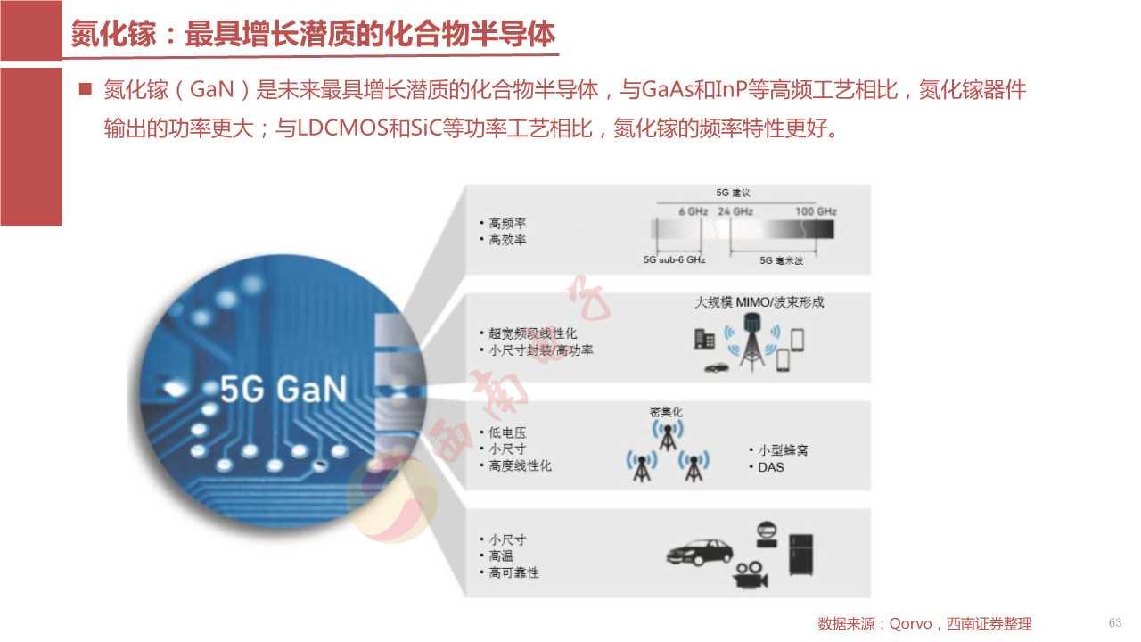 5G核心部件之射频前端产业链深度解析(117页PPT)