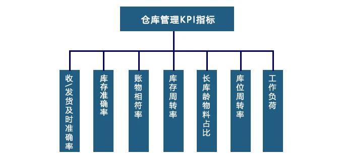 仓管必读!仓库KPI管理7大关键指标,你了解多少?