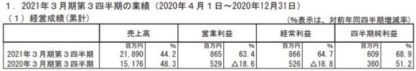 一年卖了1000亿元,日本出版市场为何增长?