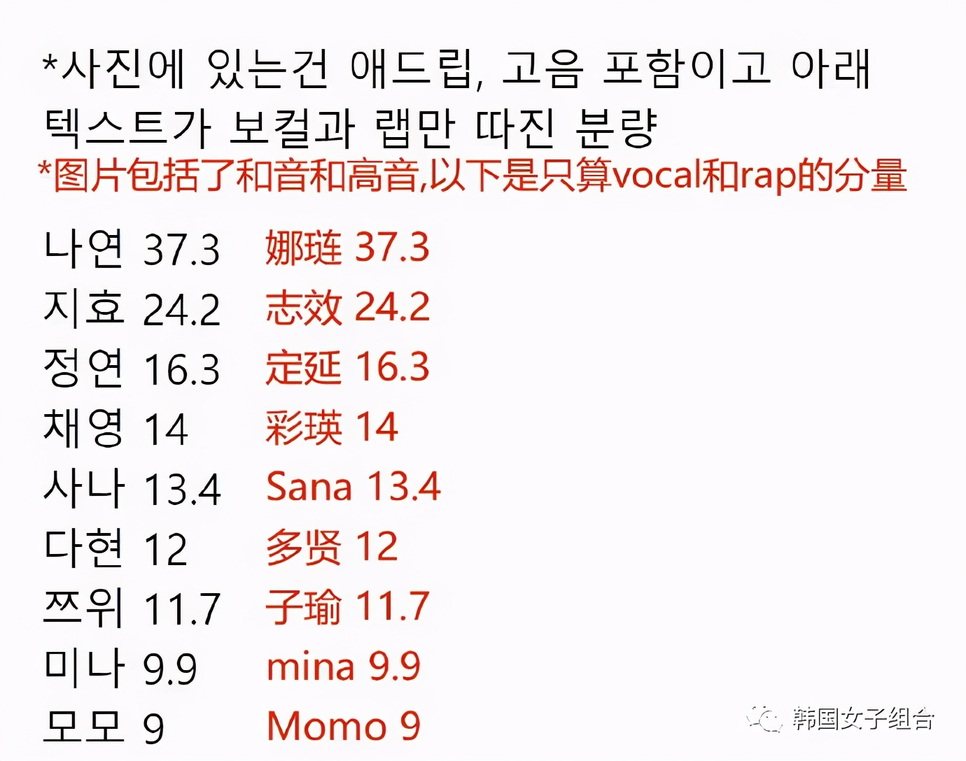 女团新曲各成员part分量,她只有9秒还被韩网友嫌多?