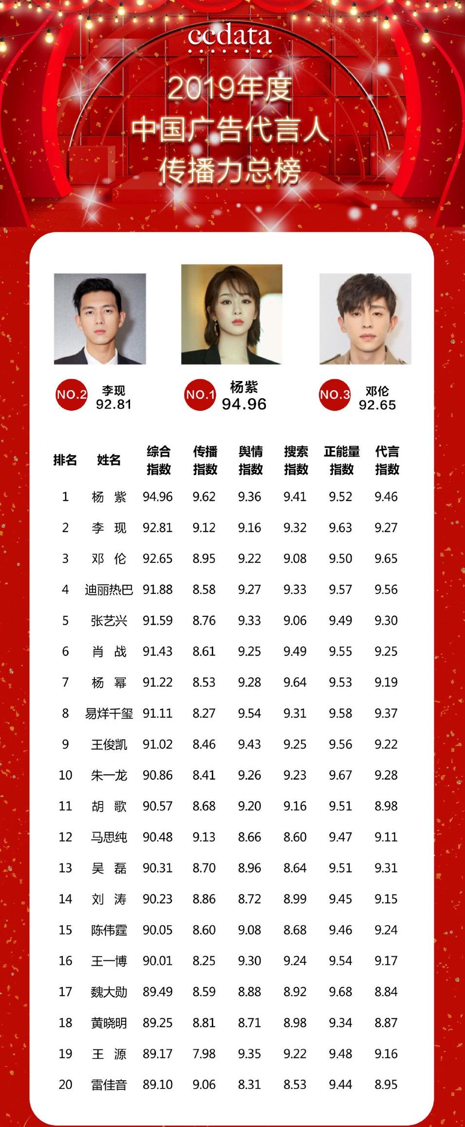 19年广告代言榜:杨紫位列第一,肖战没进前五,王一博最让人意外
