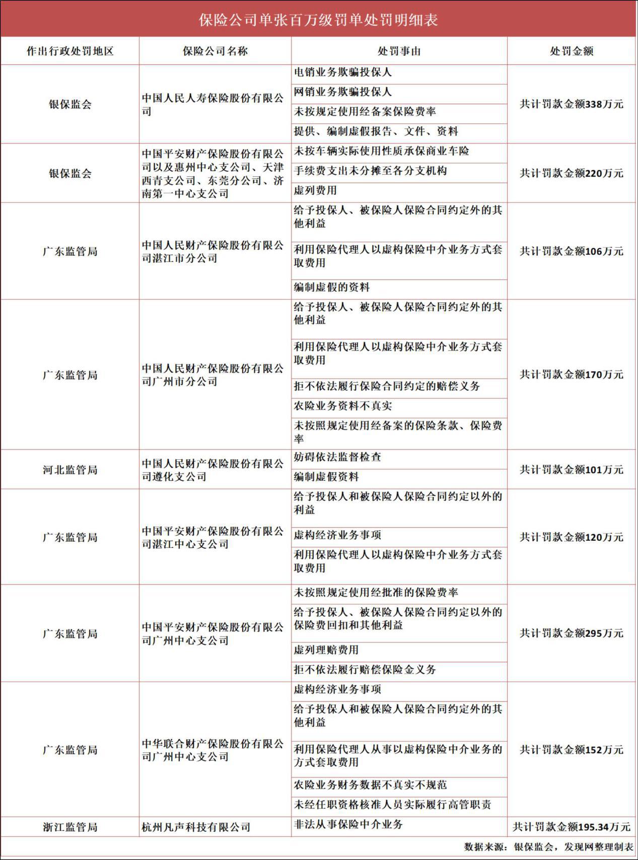 """穿透2020保险业罚单:人保、平安等""""病情""""重 鲁苏粤成区域""""雷区"""""""