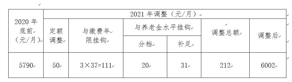 一文看懂!事关工资、养老金等,北京集中上调这些社保待遇标准