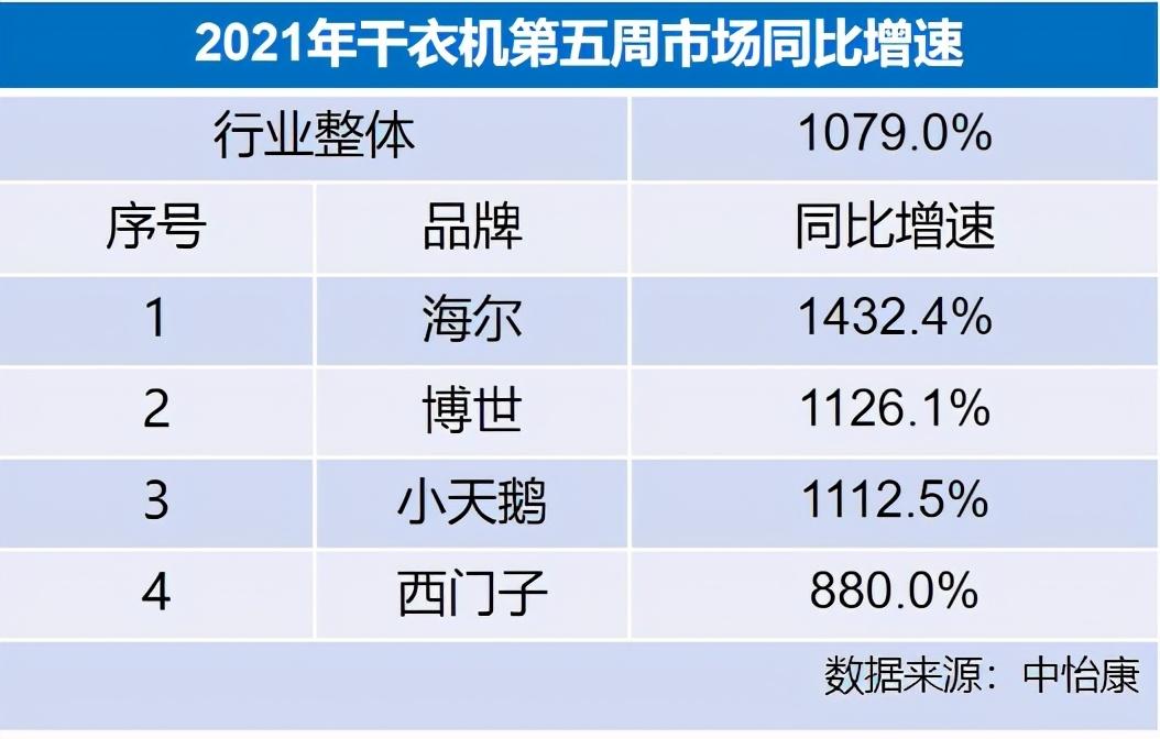 1月干衣机市场数据出炉:海尔再次拿下行业第一