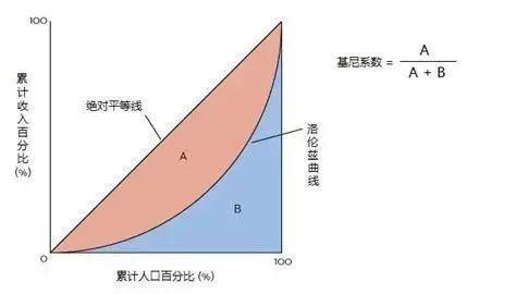 基尼系數是什么(恩格爾系數高說明窮嗎)