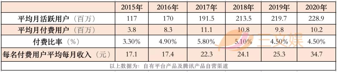 """阅文""""业绩反转""""的2020:利润大部分来自下半年"""