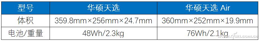 酷睿i7-11375H+RTX3070独显!华硕天选Air拆机评测