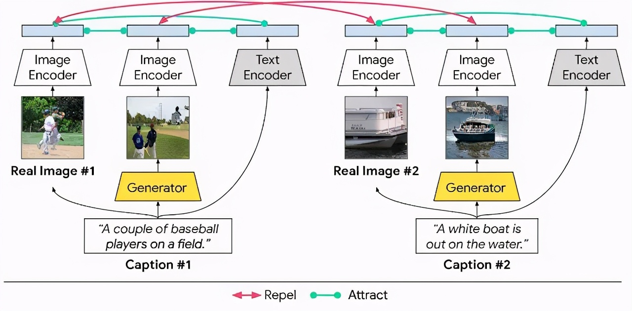 XMC-GAN:从文本到图像的跨模态对比学习