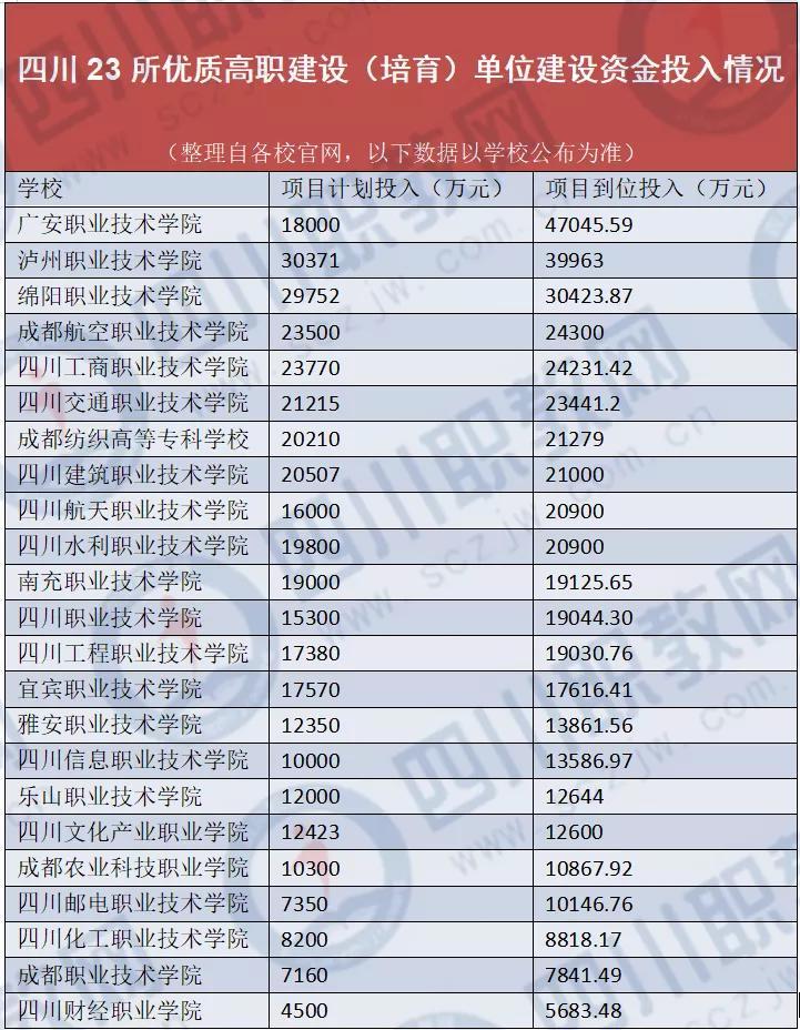 四川23所省优质高职名单揭晓,即将启动省级一流专科建设