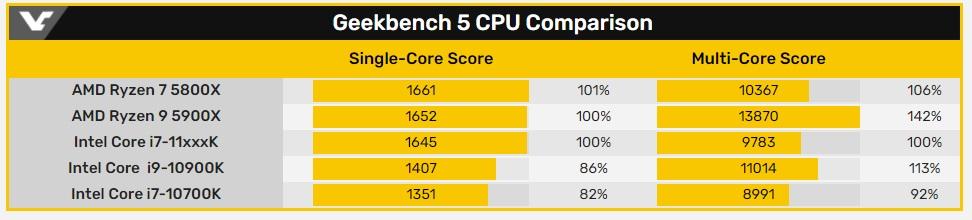 英特尔11代桌面i7曝光:单核性能飙升,AMD不再YES?