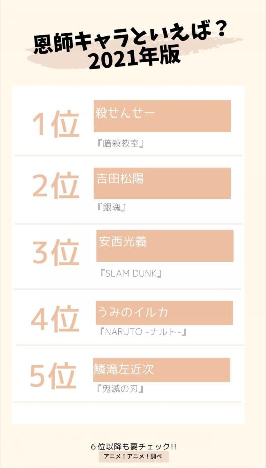 日媒投票,動畫中登場過最受歡迎的恩師角色排行,殺老師第一