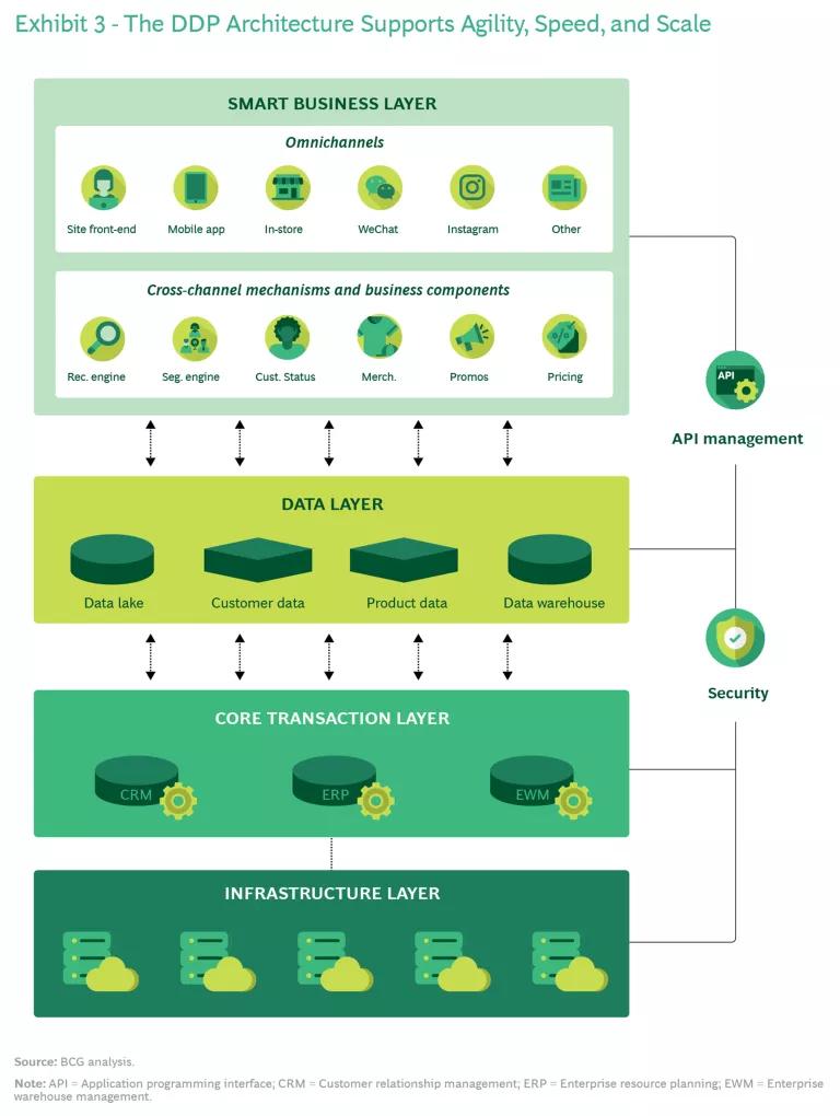 五大关键因素激发平台IT架构潜能
