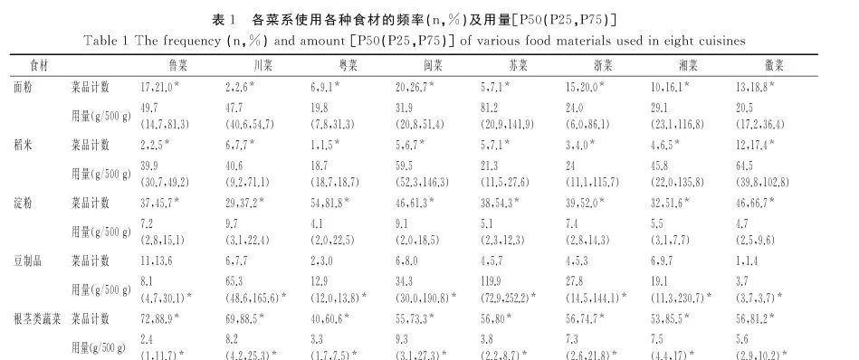 基于菜谱的中国8大菜系能量及营养素分析 中华菜系 第1张