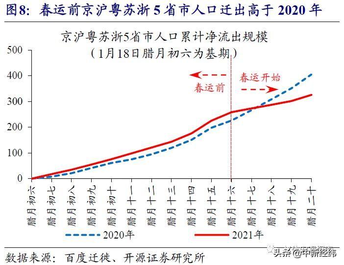 """赵伟:""""春节效应""""如何影响经济数据?"""
