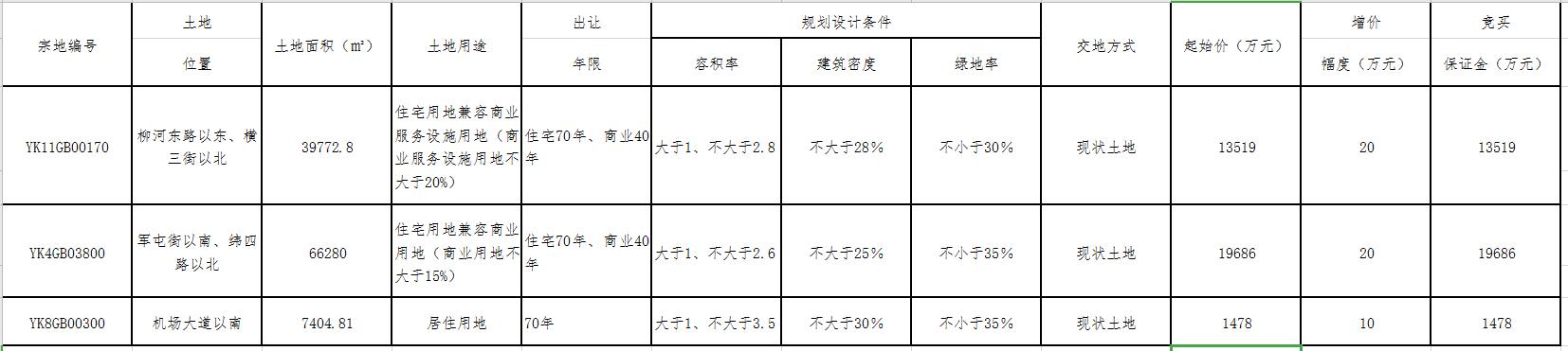 运城房产动态(8.16-8.23)