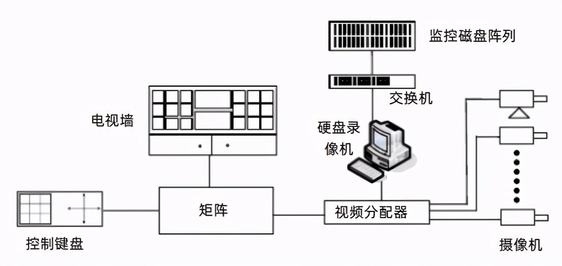 智能园区建筑弱电系统方案(上)